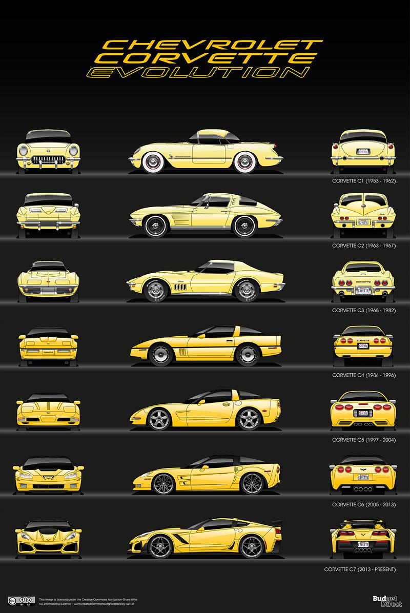 Evoluce legend. Podívejte se, jak se vyvíjely vozy, které jsou nejdéle ve výrobě: - fotka 1