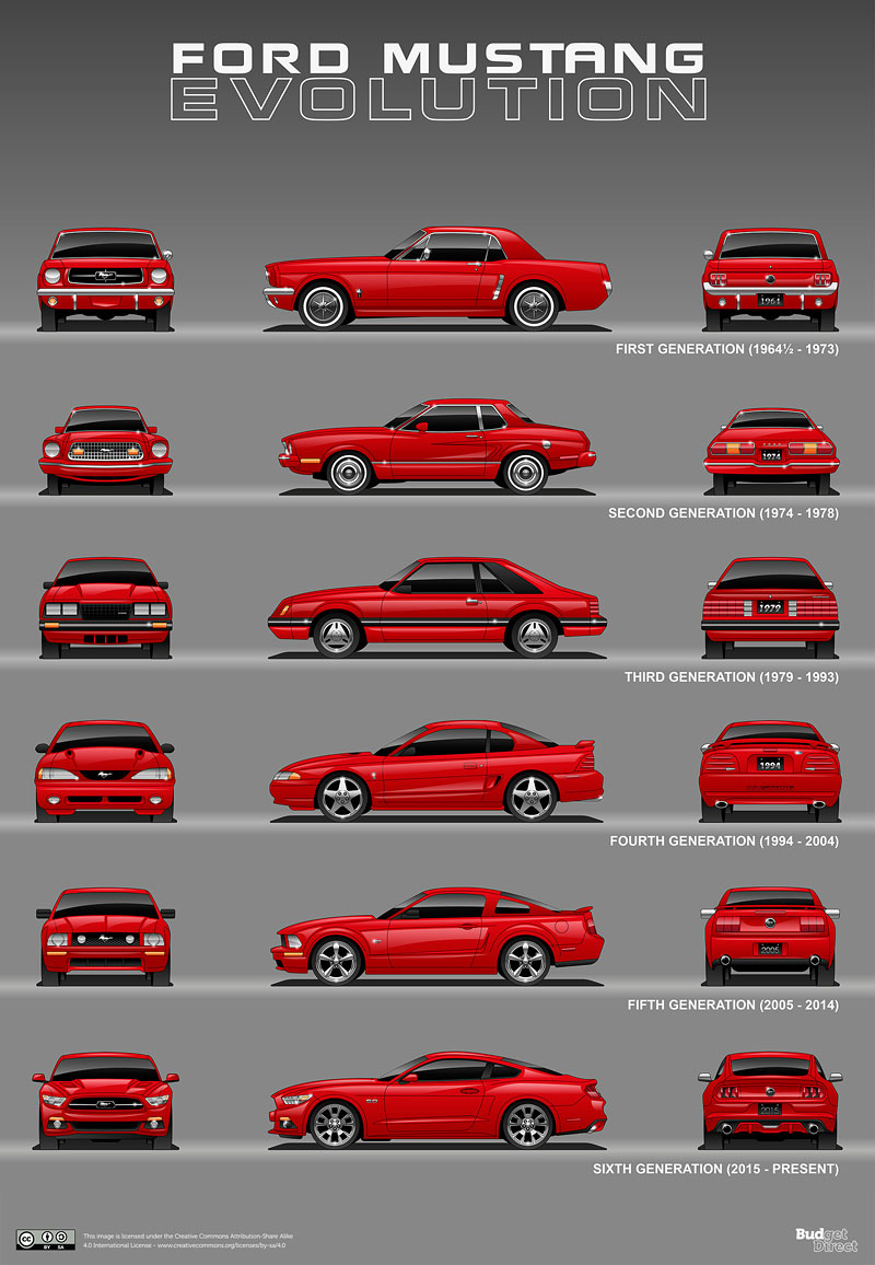 Evoluce legend. Podívejte se, jak se vyvíjely vozy, které jsou nejdéle ve výrobě: - fotka 3