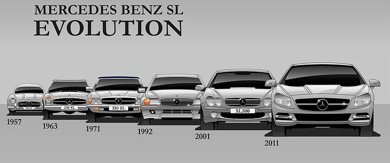 Evoluce legend. Podívejte se, jak se vyvíjely vozy, které jsou nejdéle ve výrobě: - fotka 10