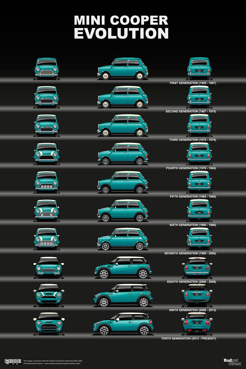 Evoluce legend. Podívejte se, jak se vyvíjely vozy, které jsou nejdéle ve výrobě: - fotka 11