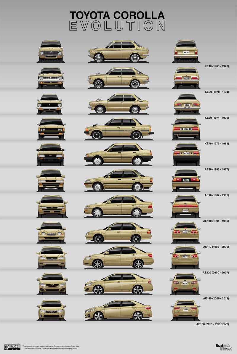 Evoluce legend. Podívejte se, jak se vyvíjely vozy, které jsou nejdéle ve výrobě: - fotka 13