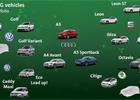Volkswagen CNG pohon nevzdal. Naopak chystá nové motory i modely