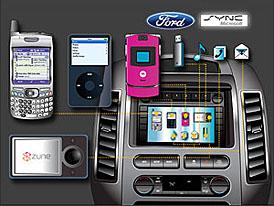 Ford Sync: multimediální výsledek spolupráce s Microsoftem