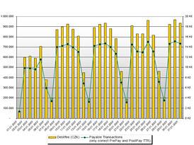 Kapsch vydal statistiky k výběru mýtného za leden 2007