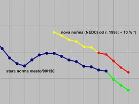 Měření spotřeby paliva včera a dnes