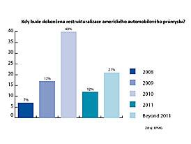 Trendy v autoprůmyslu podle KPMG: nízká spotřeba, alternativní paliva a rostoucí čínský trh