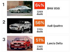 Duely.auto.cz: BMW 850i vede sekci youngtimer�