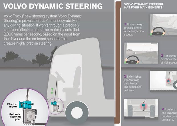 Volvo Dynamic Steering: Řízení bez námahy (video)
