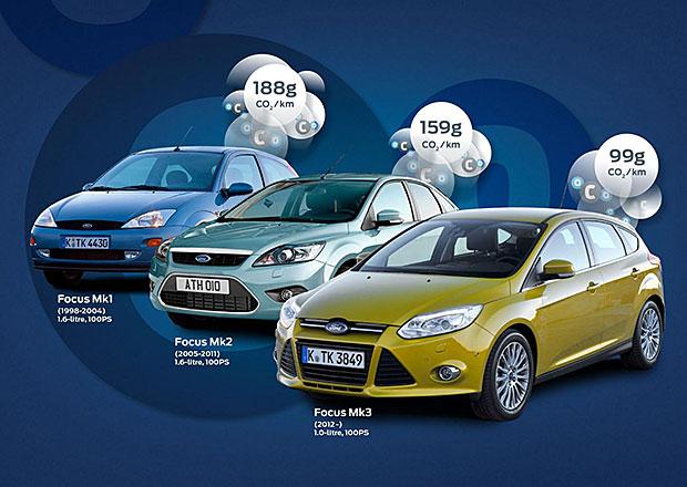 Ford Focus 1.0 EcoBoost: Ekologická 100k verze má emise CO2 99 g/km