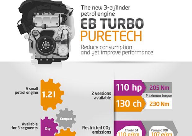 PSA v Ženevě představí tříválcový turbomotor PureTech se spotřebou pod 5 l na 100 km