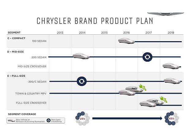 Novinky u Chrysleru: Kompaktní sedan 100 a dva crossovery