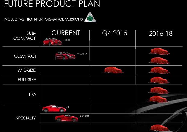 Alfa Romeo chystá osm novinek, neslyšeli jsme to už někdy?