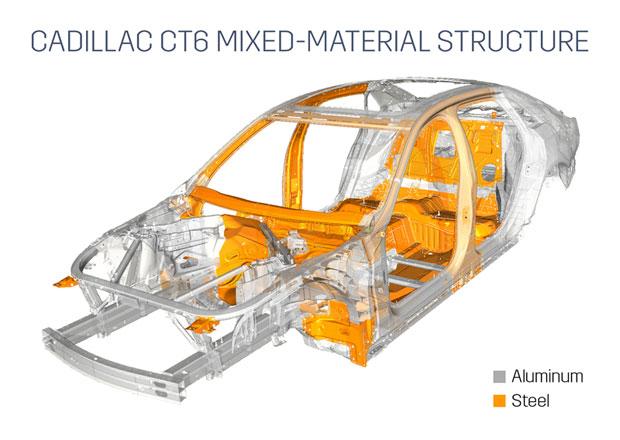Cadillac CT6: 64 % skeletu z hliníku
