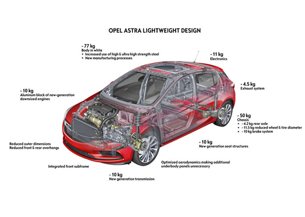 Opel prozradil, jak u nové Astry docílil výrazného snížení hmotnosti