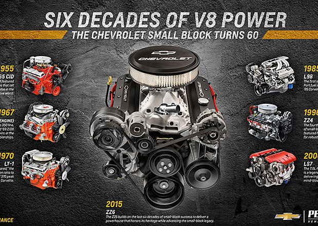 Nov� z�vodn� Chevy small block ZZ6 m� v�kon 411 kon�