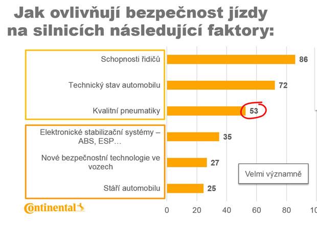 Češi podle průzkumu společnosti Continental novým bezpečnostním technologiím důvěřují, ale často je nepoužívají