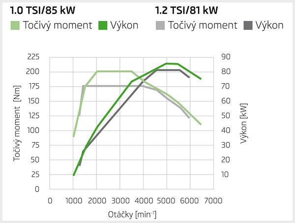 1.0 TSI 85kW vs 1.2 TSI 81kW