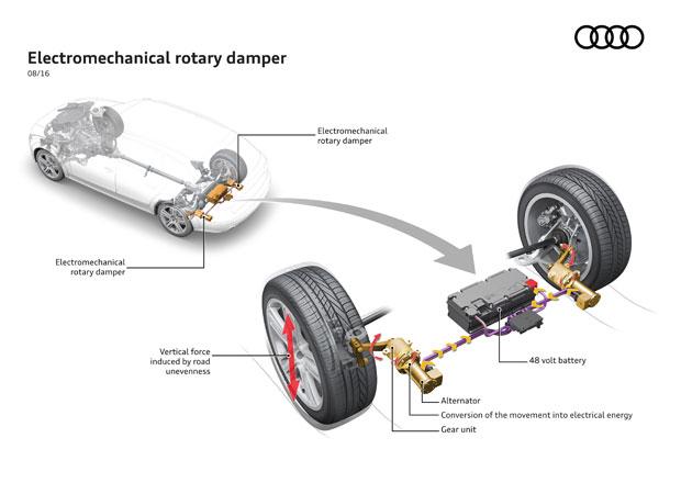 Nové tlumiče od Audi: Čím více hrbolů, tím nižší spotřeba!