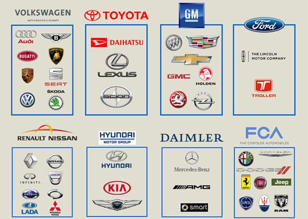 Kdo je kdo v automobilovém světě, aneb která značka patří do jakého koncernu?