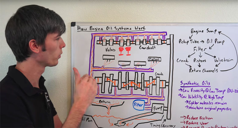Olejový okruh motoru: Kudy všude motorem putuje? A co všechno maže?