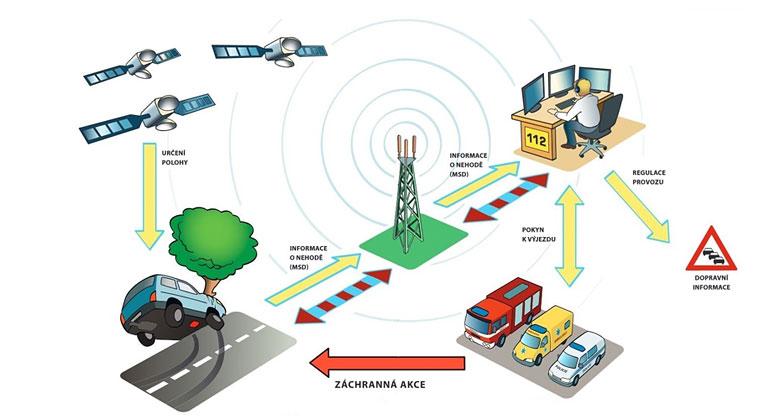 Systém eCall míří do ostrého provozu. Připomeňte si, jak nenápadný pomocník při nehodě funguje
