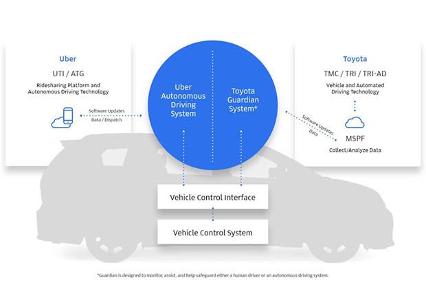 Toyota investuje do Uberu 500 milionů dolarů