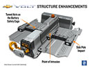 GM: Bezpečnější Ampery i Volty