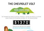 Chevrolet Volt najezdil už 100 milionů elektrických mil