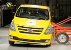 Euro NCAP: Hyundai H-1 – Slabá ochrana chodců i dospělých cestujících