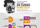 PSA v �enev� p�edstav� t��v�lcov� turbomotor PureTech se spot�ebou pod 5 l na 100 km