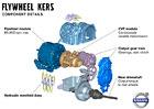 Volvo vyvíjí hybridní systém na bázi KERS