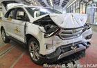 Euro NCAP 2016: Ford Edge – Americké hrany získaly pět hvězd