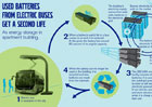 Volvo Buses: Druhý život pro baterie z elektrobusů představuje ukládání solární energie